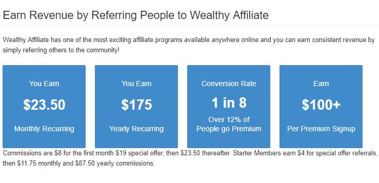 Wealthy Affiliate Affiliate Training Program