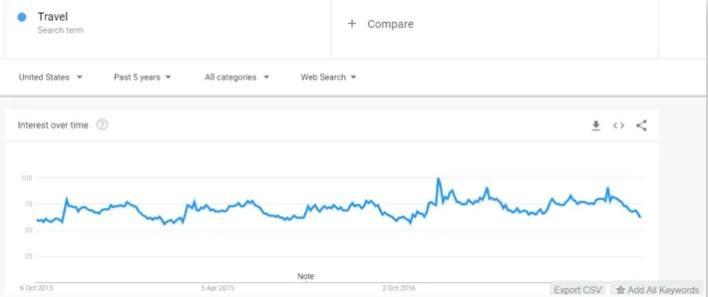 Google Trends Travel Market